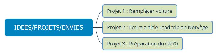 RN_logigramme_gestion-projets_01