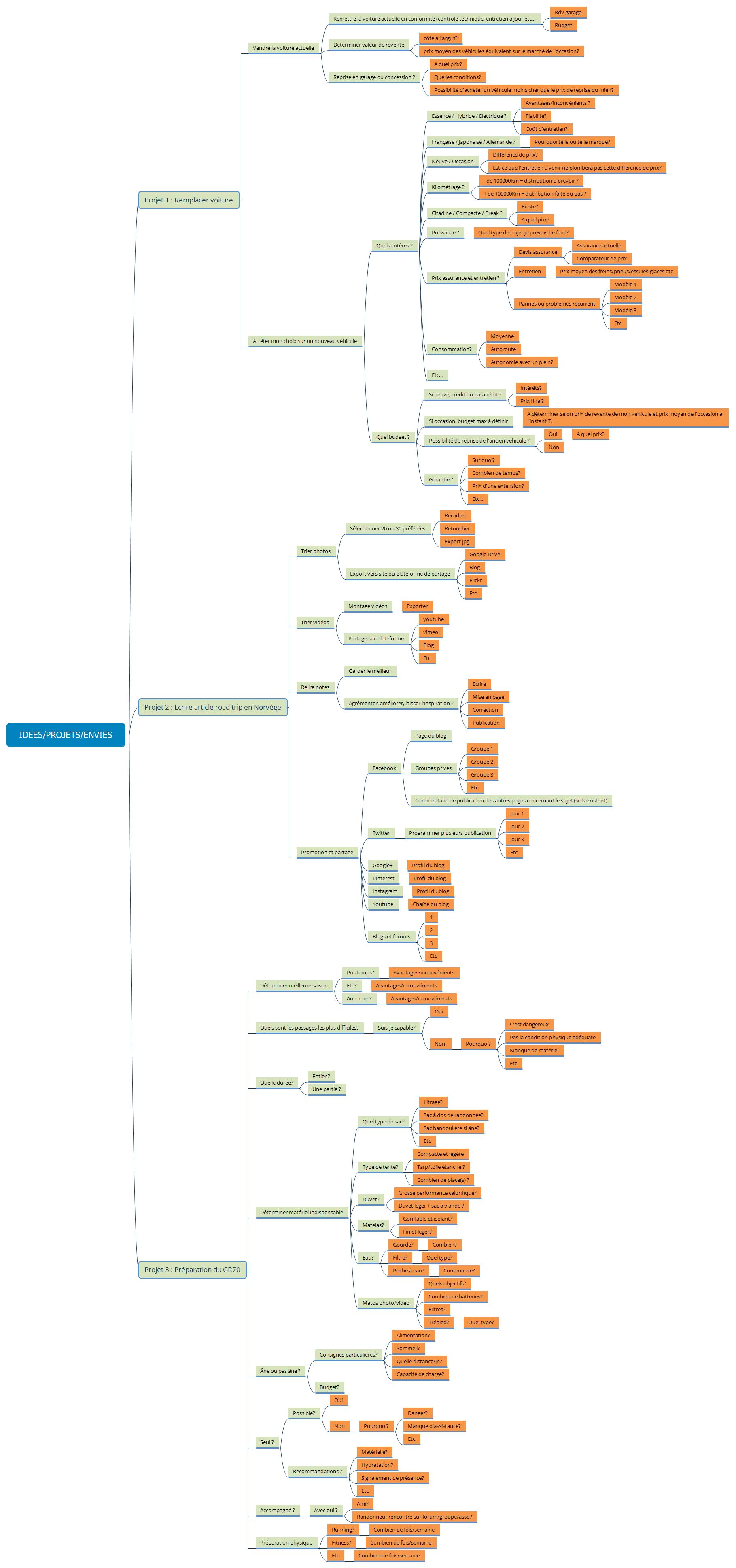 RN_logigramme_gestion-projets_03